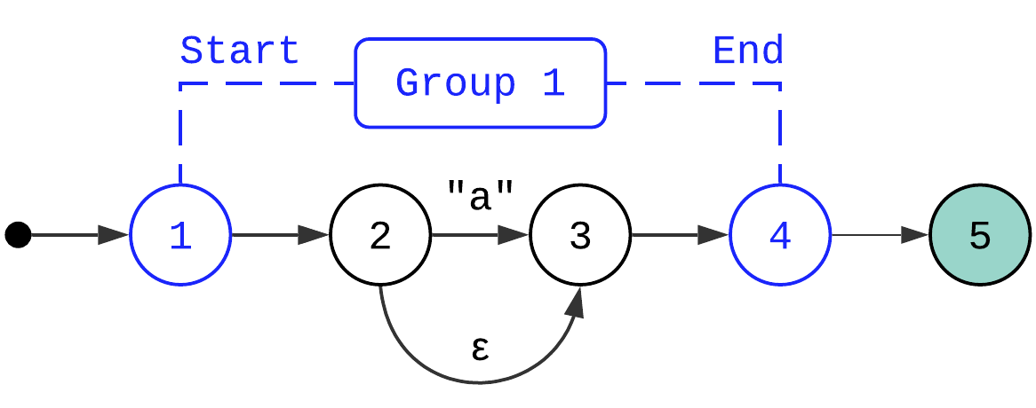 NFA diagram: regex group