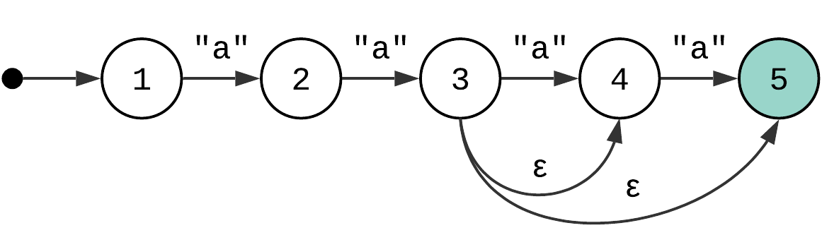 NFA diagram: range quantifier