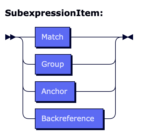Regex formal grammar: subexpression item