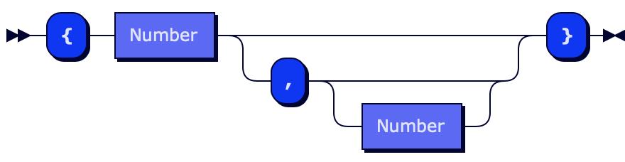 Format grammar of regex range quantifier