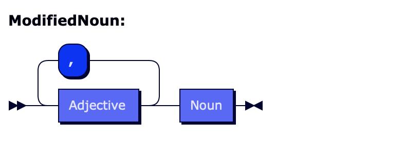 Formal grammar of a modified noun